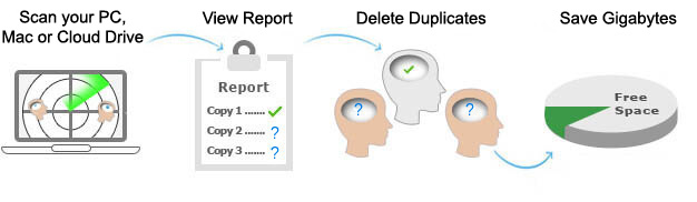 Top Duplicate Finder, Clone Files Checker  Your Files Are in